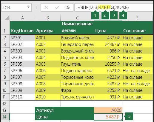 vlookup excelează în limba rusă
