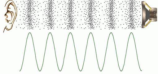 tipurile de unde sonore