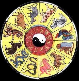 Calendarul estic: descrierea semnelor
