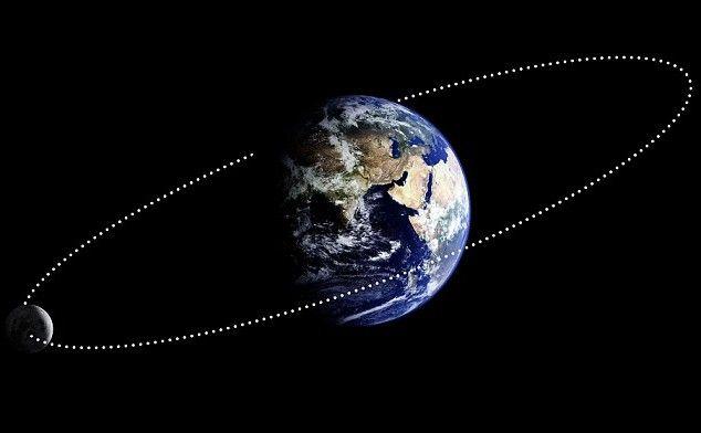 Rotirea Lunii în jurul Pământului