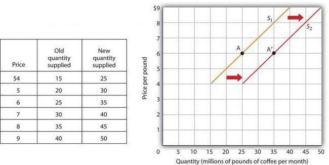 modificarea curbei de aprovizionare