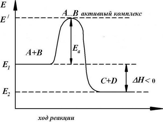 exemplu de dependență a ratei de reacție la temperatură