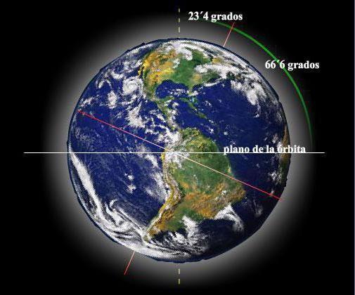 înclinarea axei terestre spre planul orbitei