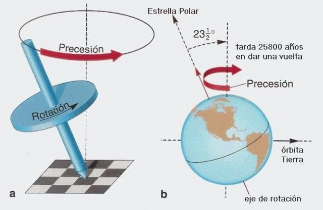 precesiunea axei pământului este