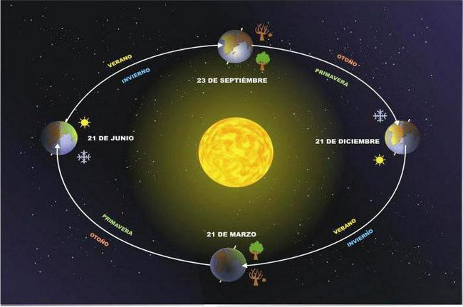 rotația axei pământului