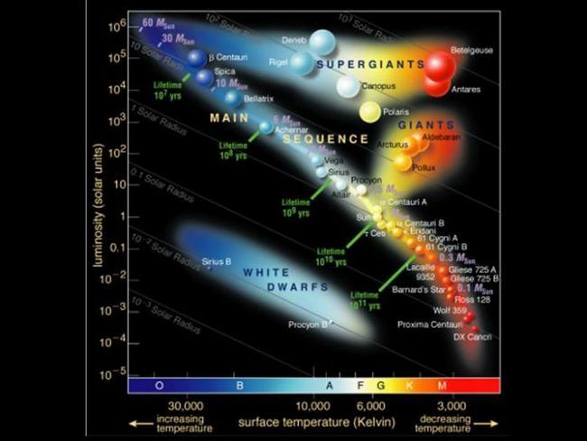 классификация звезд по цвету